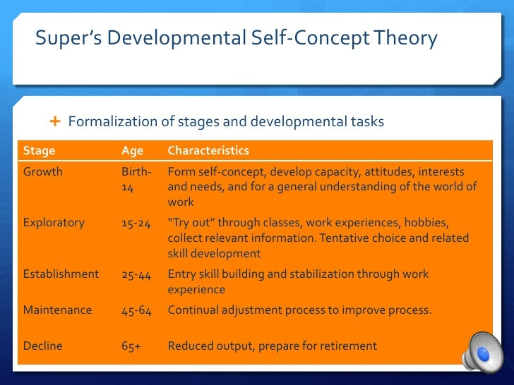 concept of career Constructivist career development is based on the concepts of constructivism which include the following: there are no fixed meanings or realities in the world, there are multiple meanings and multiple realities.