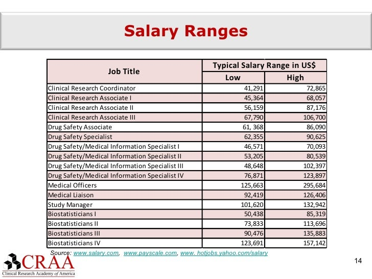 How to Become an Oncology Nurse - Salary ...