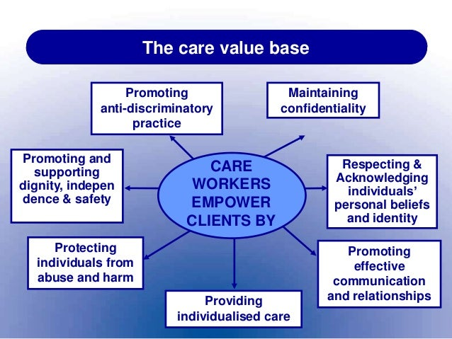 social care practice values Health and social care values care value base the care value base is a set of rules or regulations and guidelines that every care practitioner has to follow in order.