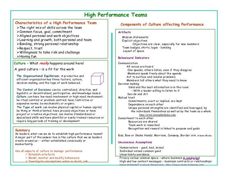 High Performance TeamsCharacteristics of a High Performance Team                                Components of Culture affe...