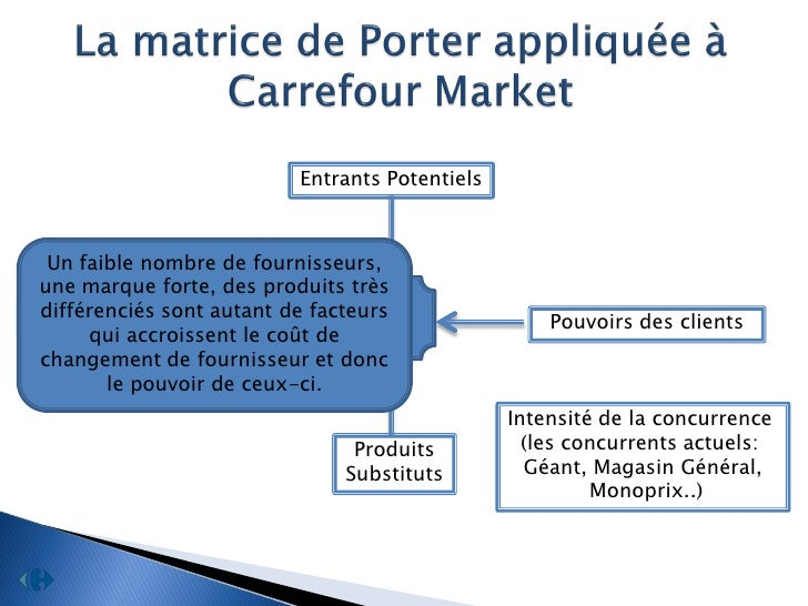 carrefour distribution strategy Corporate level strategy related constrained carrefour is using a related from bu 352 at wilfred laurier university.
