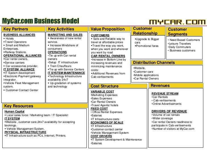 Hertz Car Rental Business Model