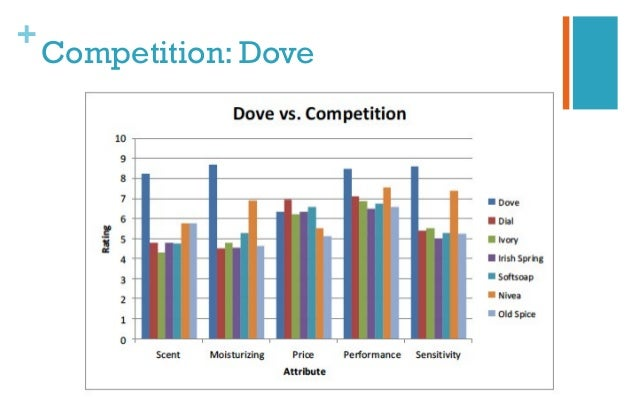 competitors of dove Marketing industry report: dove by an industry analysis was also conducted with the leading competitors of dove such as procter and gamble and colgate.