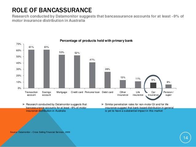 Australian car insurance industry 13