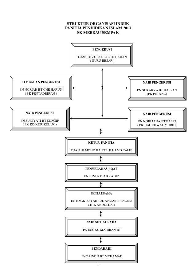 Carta organisasi jqaf 2013