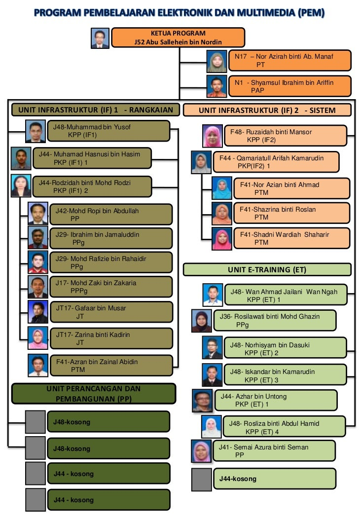 Carta organisasi pem 2012