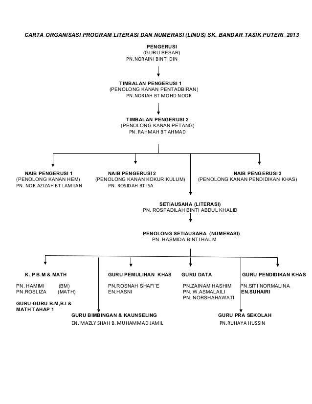 CARTA ORGANISASI PROGRAM LITERASI DAN NUMERASI (LINUS) SK. BANDAR TASIK PUTERI 2013                                       ...