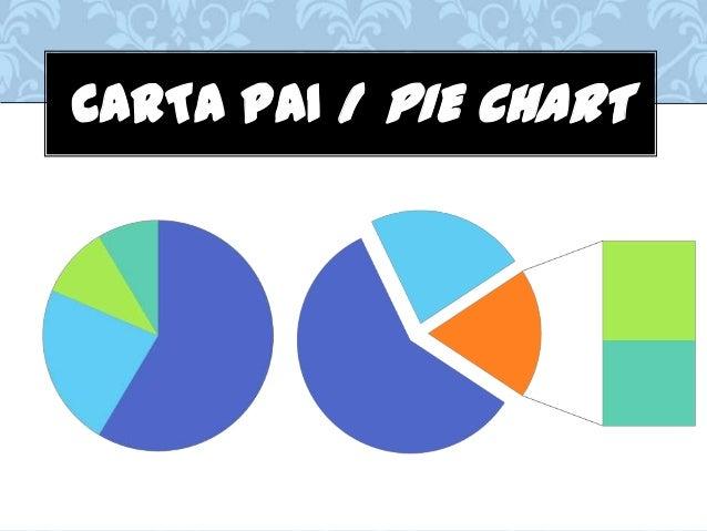 CARTA PAI / PIE CHART