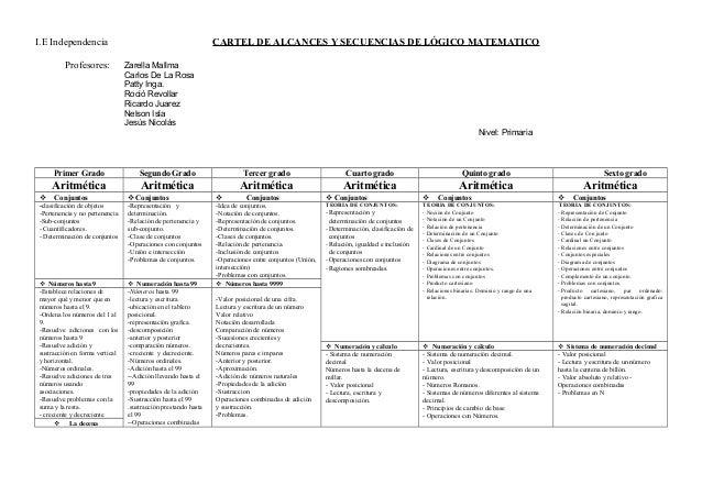 I.E Independencia Profesores:  CARTEL DE ALCANCES Y SECUENCIAS DE LÓGICO MATEMATICO Zarella Mallma Carlos De La Rosa Patty...