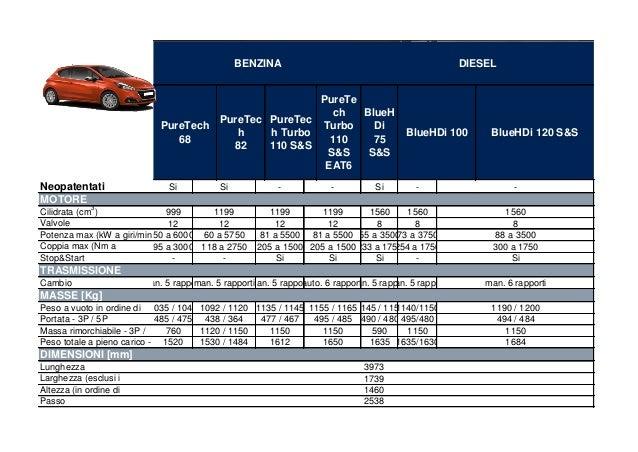 Peugeot 208 m y 2015 scheda tecnica for Helios termocamini scheda tecnica