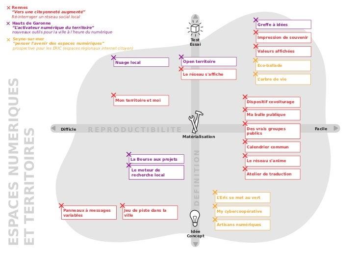 """Rennes    """"Vers une citoyenneté augmenté""""    Ré-interroger un réseau social local    Hauts de Garonne                     ..."""