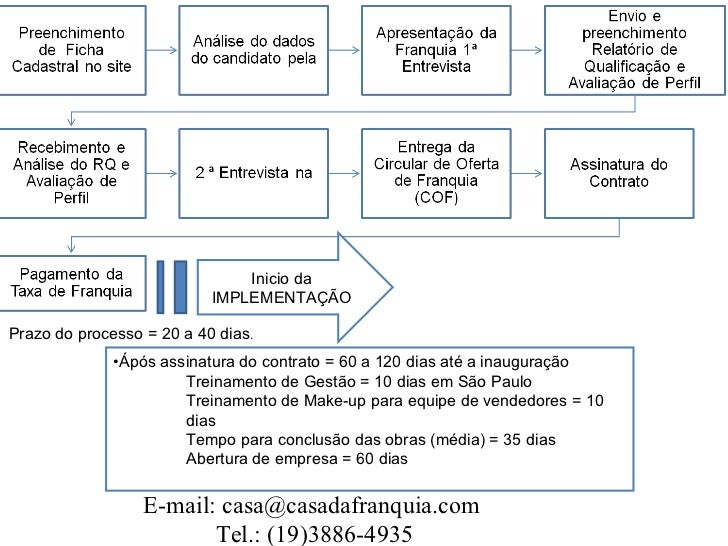 Inicio da IMPLEMENTAÇÃO Prazo do processo = 20 a 40 dias . <ul><li>Ápós assinatura do contrato = 60 a 120 dias até a inaug...