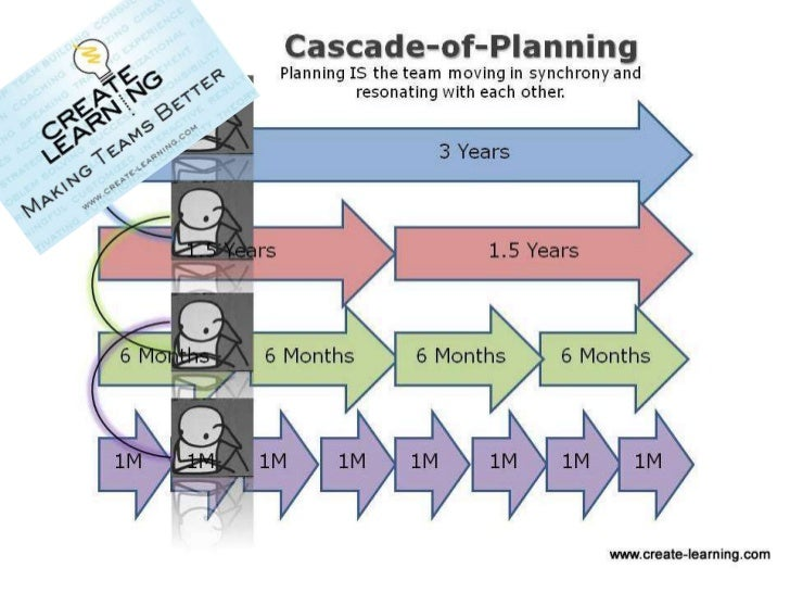Cascade-of-Planning                 Planning IS the team moving in synchrony and                           resonating with...