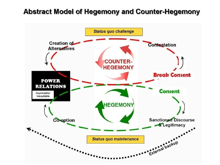 Cascao Model Hegemony Counter Hegemony Poster