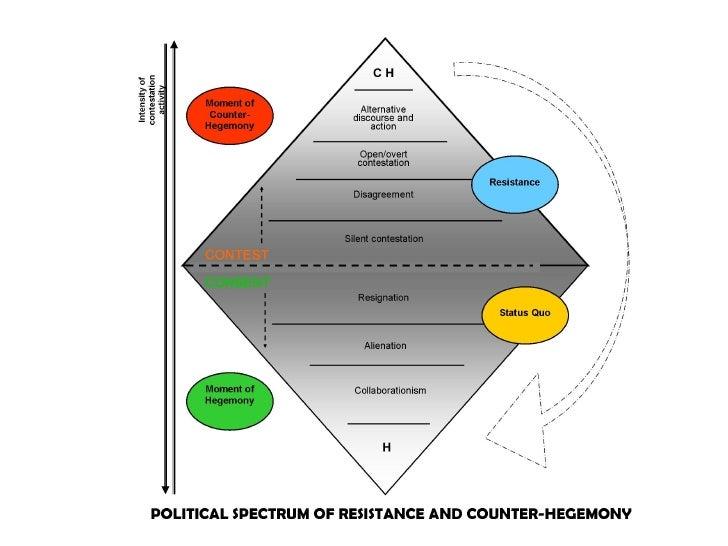 Cascao Model Resistance Counter Hegemony Poster