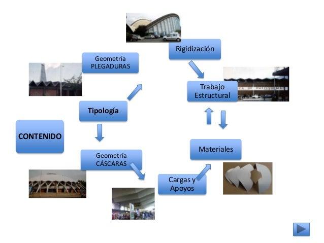 Tipología Geometría PLEGADURAS Geometría CÁSCARAS Rigidización Trabajo Estructural Materiales Cargas y Apoyos CONTENIDO