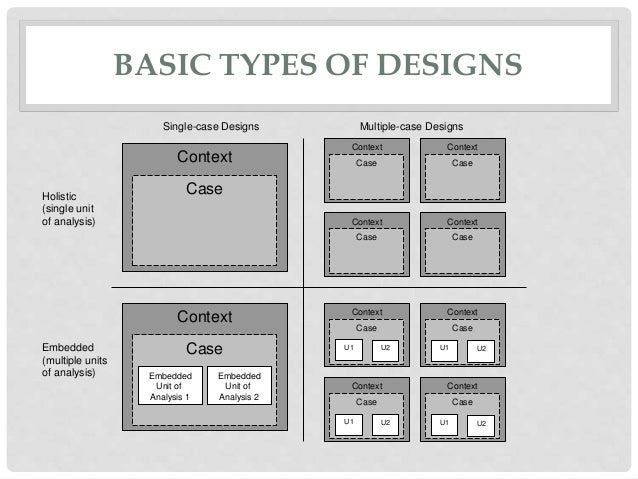 System analysis and design case study