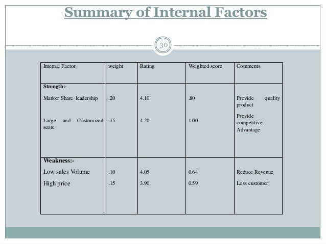 harley davidson internal and external factor swot analysis Yet despite these factors, harley-davidson swot analysis, it could be observed that harley-davidson have in the past been focusing on the internal.