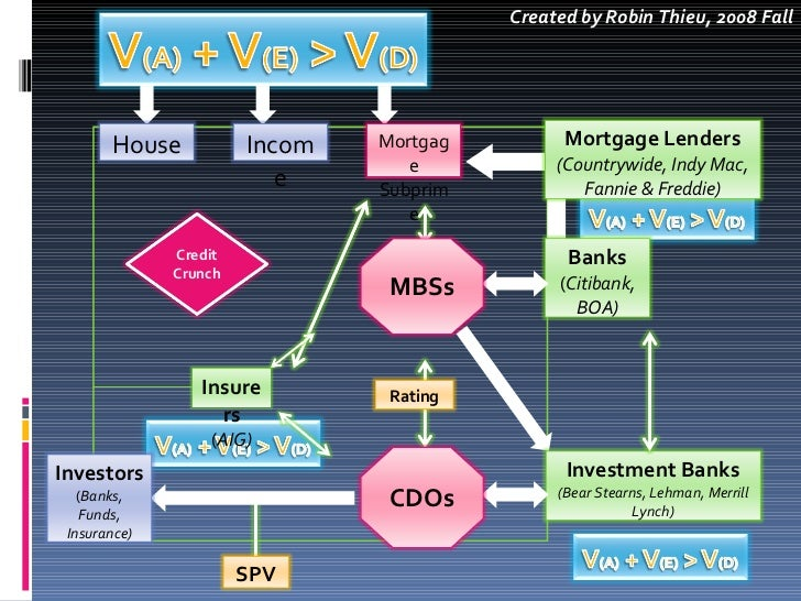 countrywide financial case analysis