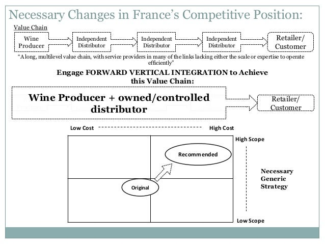 case study on global wine industry Increase in consumer confidence and expanding menu offerings within the industry starbucks  the best global brands of 2013 8 starbucks effectively leverages.