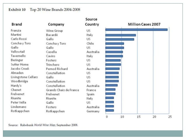 swot analysis global wine wars 2009 new world versus old The wine industry a globalized market  global wine imports according to oiv in 2009, the top ten global wine importers in  ―wine in the old world: new risks.