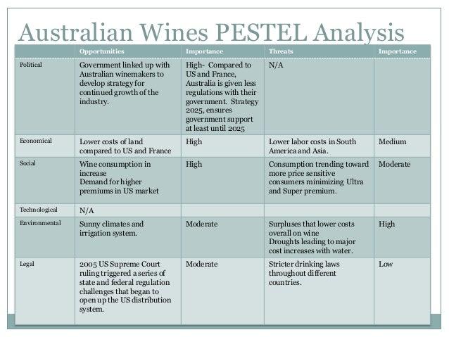 australian wine industry porter five forces Wine is an alcoholic global wine industry - porter's five forces the research analyzes the global wine industry in michael porter's five forces.