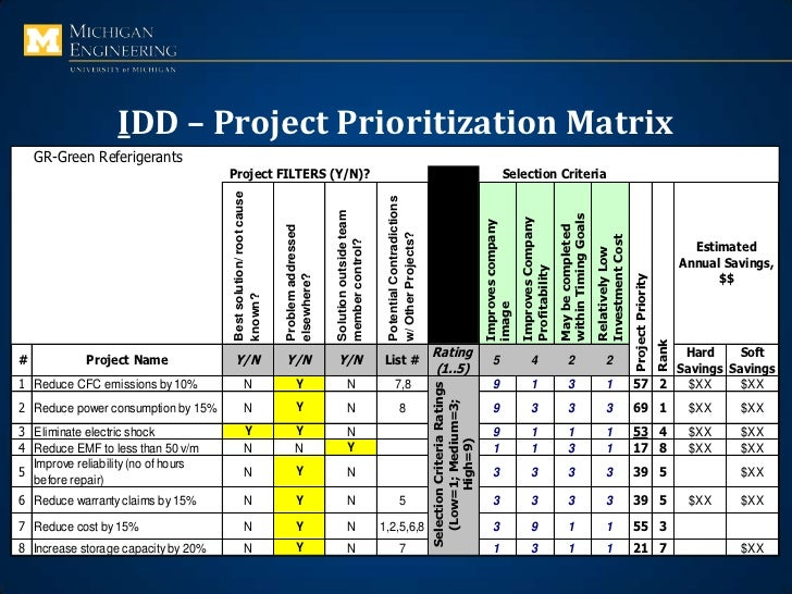Design for six sigma for Project prioritization criteria template