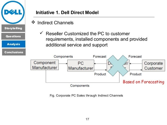 strategy of dell company Strategic management – case study: dell inc - a strategy case study in the computer industry - msc, dipl-betriebswirt (ba) jan geckeler - term paper - business economics - business management, corporate governance - publish your bachelor's or master's thesis, dissertation, term paper or essay.