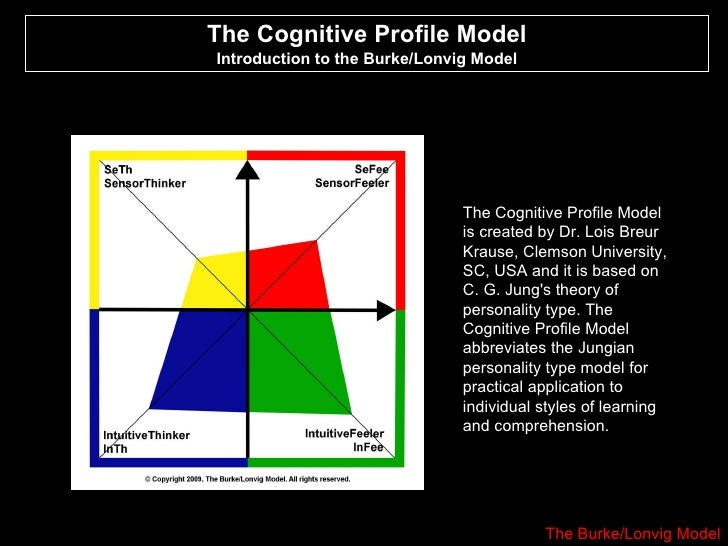 The Cognitive Profile Model Introduction to the Burke/Lonvig Model The Cognitive Profile Model is created by Dr. Lois Breu...