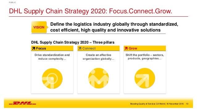 dhl china performance management Hencestrategies of dhl express in relation to the hr theoriesover the years it has been evident that human resource management has been advantageous to an organizational performance in more than one way two vice president of labor relations at dhl express inc the universal approach reduction of status differentialsin recent years there.