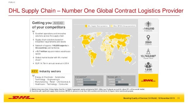 answers to case study on dhl Although fedex charged the same for parcel and documents, dhl have a differentiation on product basic price, dhl base price were calculated according to product (service, dhl have 2 kind of product services there are worldwide document express and worldwide parcel express), weight, origin, and destination.