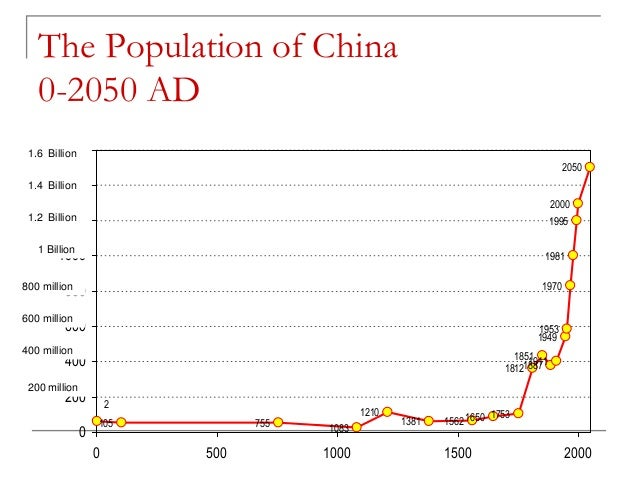 a study of chinas population Of china's population size, distribution, and rate of change of china's   wang shih-ta of the institute of social research of the academia sinica made  the.