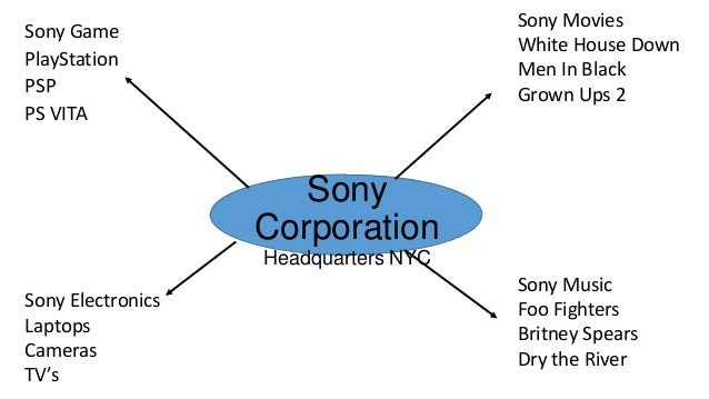 sony business case study Sony entertainment network (sen) bundles all of sony's digital services  with  its music, pictures, game and online businesses, the company is uniquely.