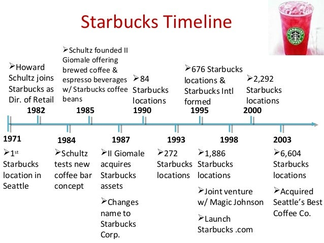 starbuck case for consumer behavior Case study: starbucks kathleen lee 5 above is the boston matrix it shows the cash cows as the regular starbucks line of coffee's, latte's and frappacinos found at nearly every location.