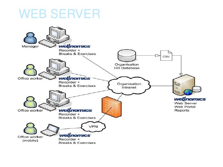 web servers A computer that runs a website using the http protocol, the web server delivers web pages to browsers as well as other data files to web-based applications.