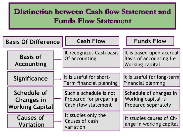 statement of cash flows research paper Read this essay on case - statement of cash flow: three examples come browse our large digital warehouse of free sample essays get the knowledge you need in order.