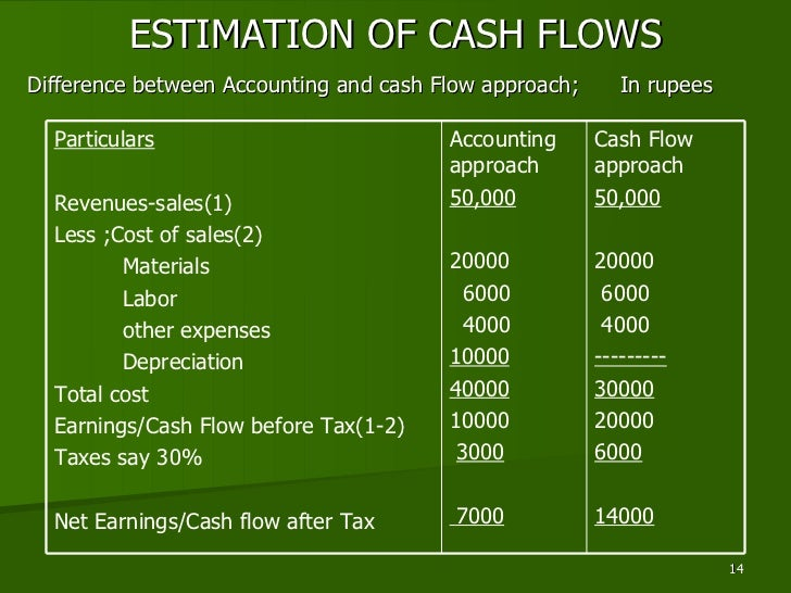 accounting depreciation and cash flow