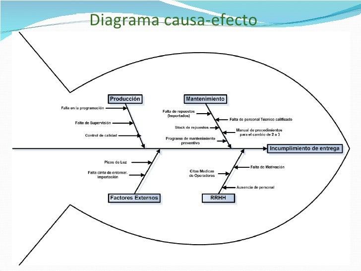 Diagrama Causa Efecto Ejemplo Practico 8 Diagrama Causa-efecto