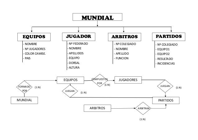 MUNDIAL EQUIPOS JUGADOR ARBITROS PARTIDOS - NOMBRE - Nº JUGADORES - COLOR CAMISE. - PAIS - Nº FEDERADO - NOMBRE - APELLIDO...