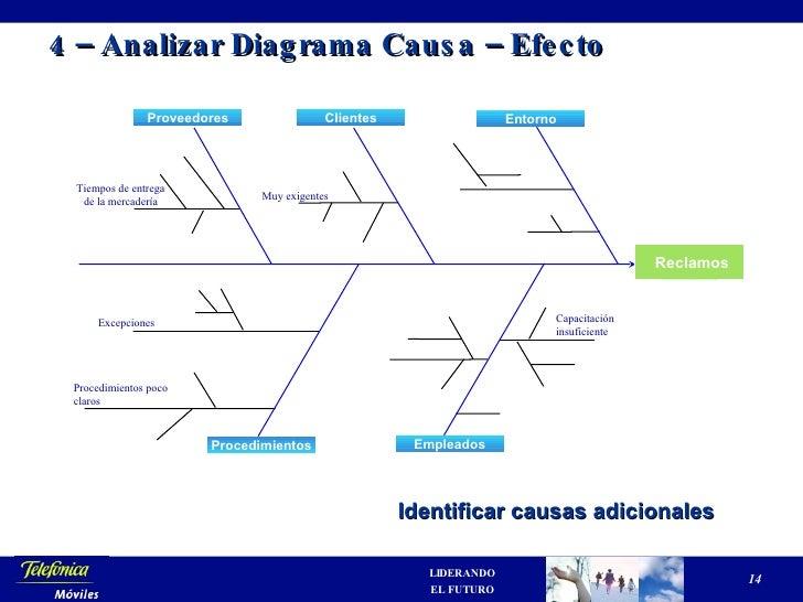 Diagrama Causa Efecto Ejemplo Practico Diagrama Causa – Efecto