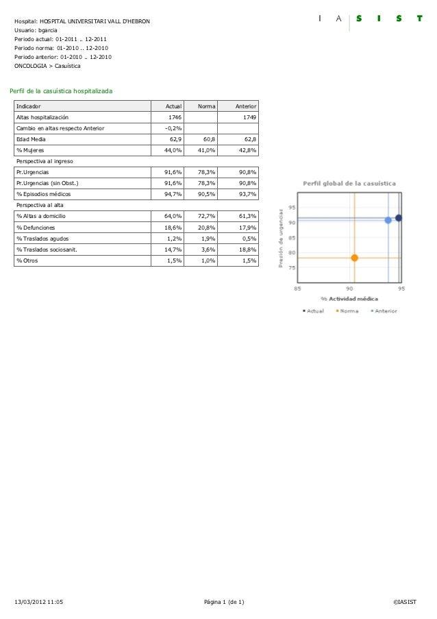 Hospital: HOSPITAL UNIVERSITARI VALL DHEBRON Usuario: bgarcia Periodo actual: 01-2011 .. 12-2011 Periodo norma: 01-2010 .....