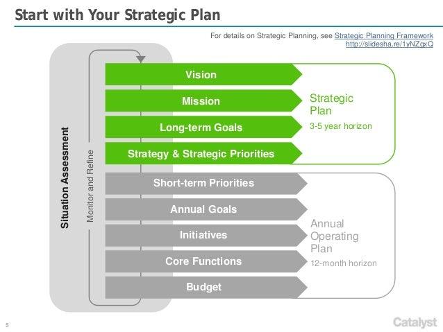 Strategic plan versus business plan