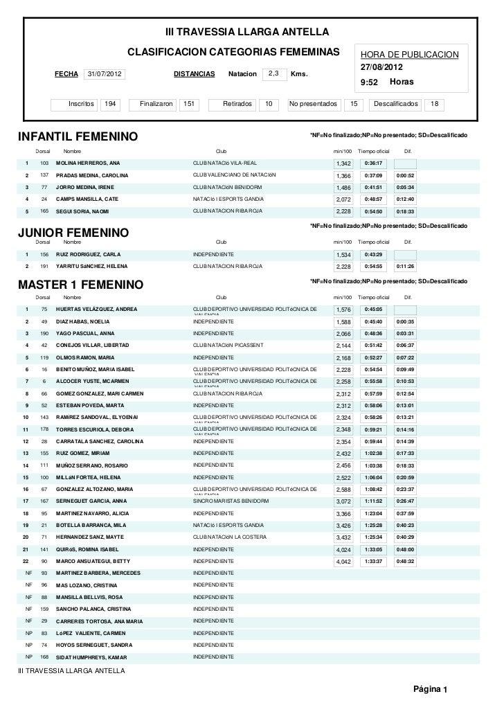 III TRAVESSIA LLARGA ANTELLA                                         CLASIFICACION CATEGORIAS FEMEMINAS                   ...