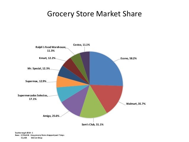 Grocery Store Market Share Grocery Store Market Share