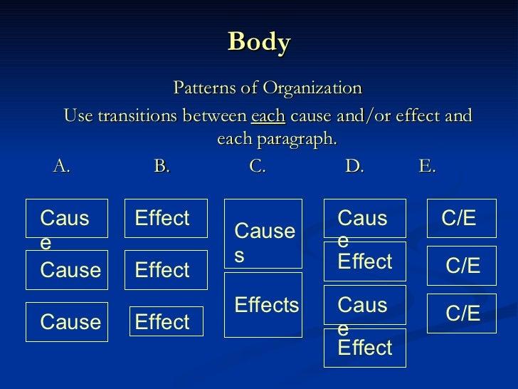 Effect Essays