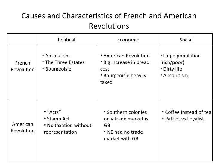French revolution compared to american revolution essay