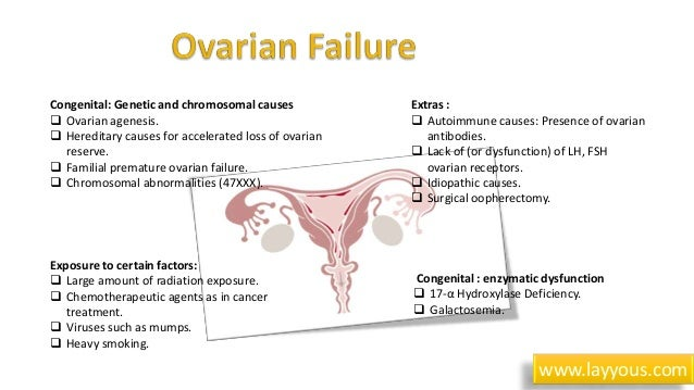 causes of inferlity in women