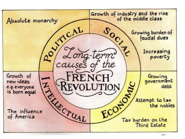 causes of revolutuion For higher history learn how economic and political discontent led to the the  1905 revolution defeat by japan and bloody sunday also contributed.