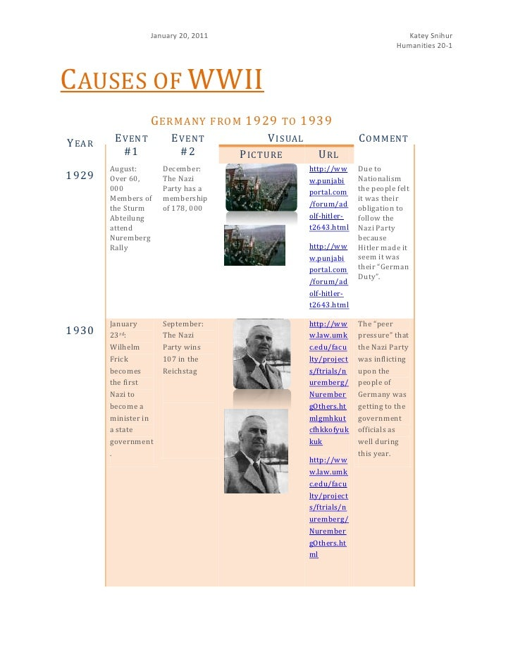 Causes of WWII<br />Germany from 1929 to 1939<br />YearEvent #1Event #2VisualCommentPictureUrl1929August: Over 60, 000 Mem...