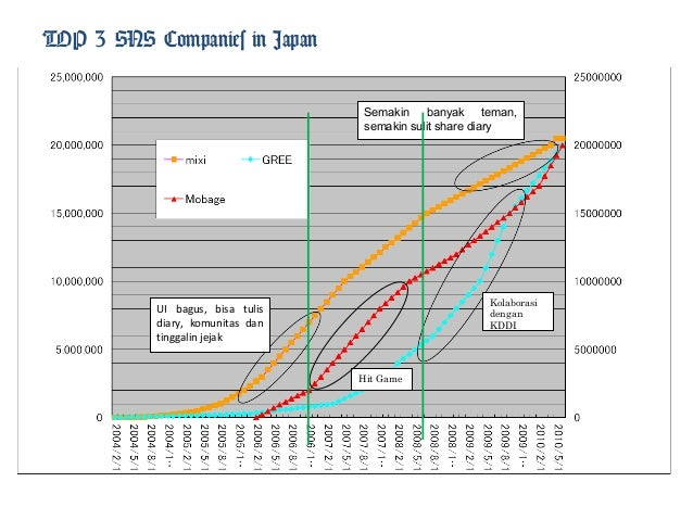 Social Network Service Comparison in Japan - Cav salon presentation by liauw oswin